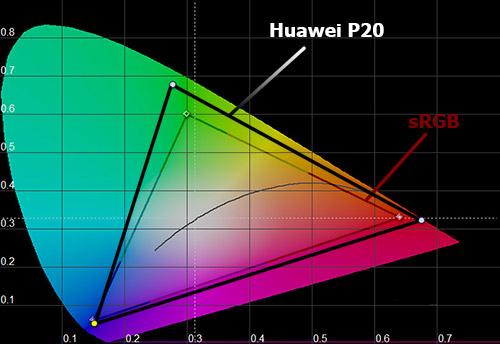 Цветовой охват Huawei P20