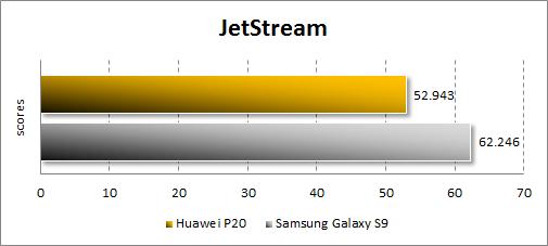 Результаты Huawei P20 в JetStream