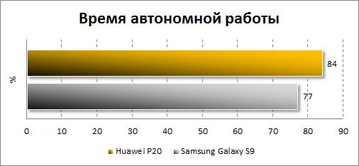 Автономность Huawei P20