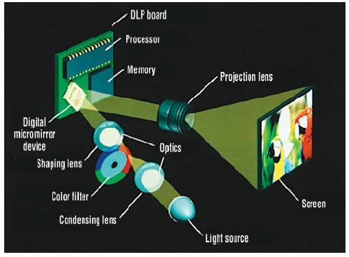 Принцип технологии DLP