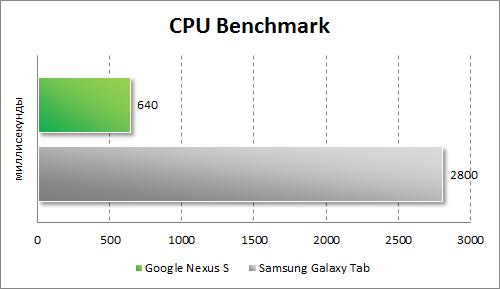 Результаты тестирования Google Nexus S в CPU Benchmark