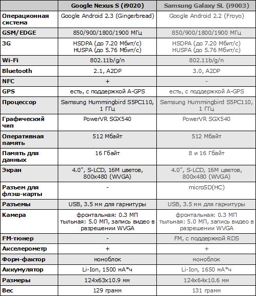 Характеристики Google Nexus S
