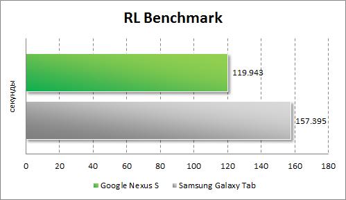 Результаты тестирования Google Nexus S в RL Benchmark