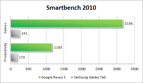 Результаты тестирования Google Nexus S в Smartbench 2010