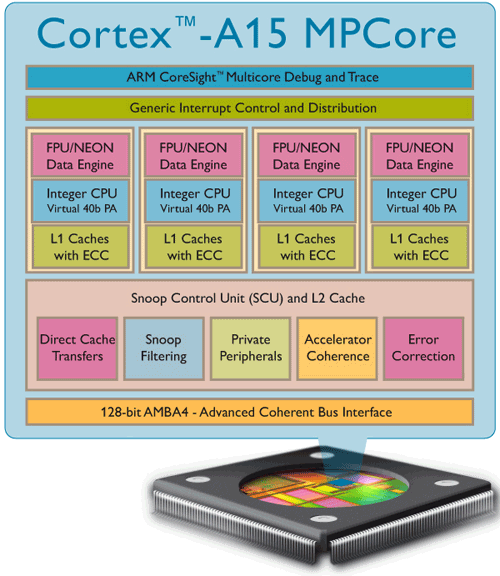 Архитектура Cortex-A15