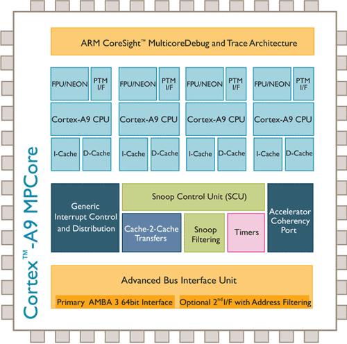 Архитектура Cortex-A9