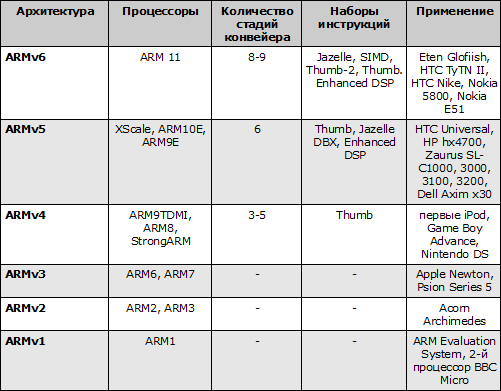 Архитектуры ARM