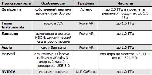 Характеристики процессоров на базе архитектуры Cortex-A9