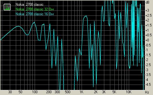 Неравномерность АЧХ Nokia 2700 classic