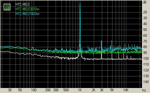 Гармонические искажения HTC HD2