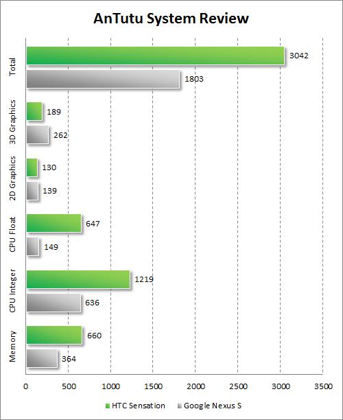 Результаты тестирования HTC Sensation в AnTutu System Review