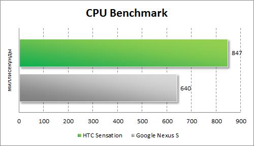 Результаты тестирования HTC Sensation в CPU Benchmark