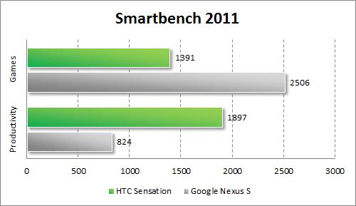 Результаты тестирования HTC Sensation в Smartbench 2011