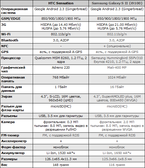 Характеристики HTC Sensation