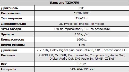 Характеристики монитора Samsung T23A750