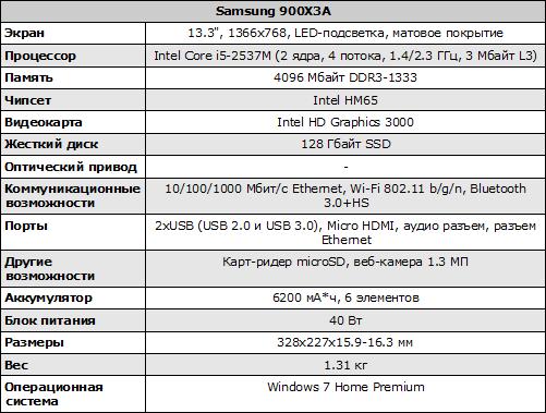 Характеристики Samsung 900X3A