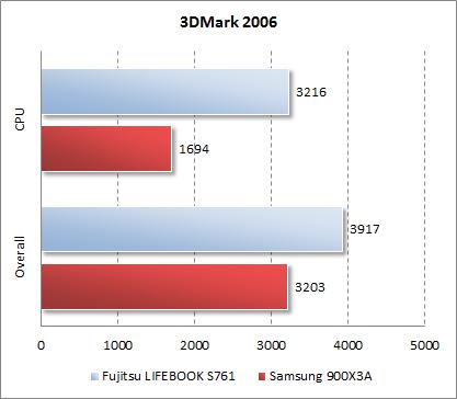 Результаты Samsung 900X3A в 3DMark 2006