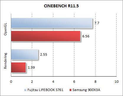 Результаты Samsung 900X3A в CINEBENCH