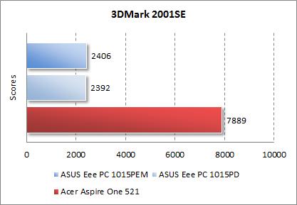 Результаты Acer Aspire One 521 в 3DMark 2001