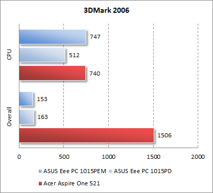 Результаты Acer Aspire One 521 в 3DMark 2006