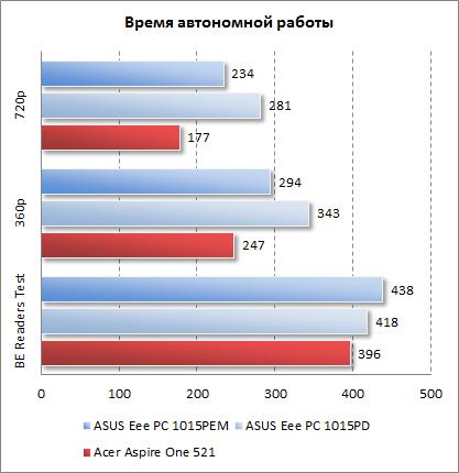 Результаты Acer Aspire One 521 в плане времени автономной работы
