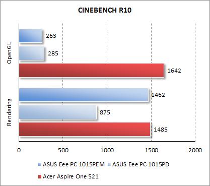 Результаты Acer Aspire One 521 в CINEBENCH