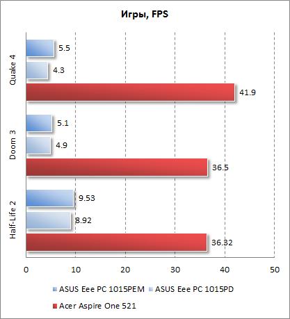 Результаты Acer Aspire One 521 в играх