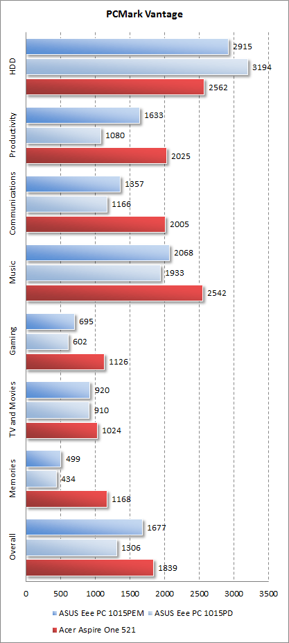 Результаты Acer Aspire One 521 в PCMark Vantage