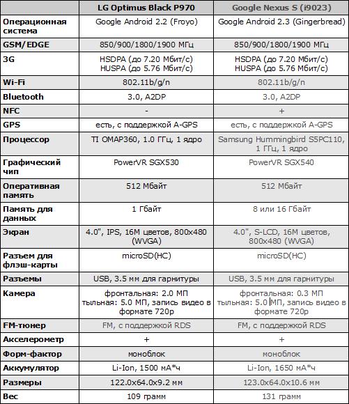 Характеристики LG Optimus Black P970 и Google Nexus S