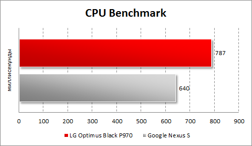 Результаты тестирования LG Optimus Black P970 в CPU Benchmark