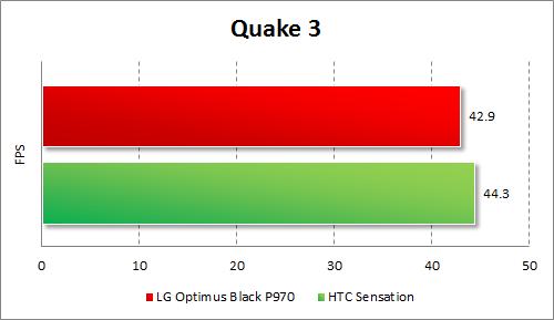 Результаты тестирования LG Optimus Black P970 в Quake 3