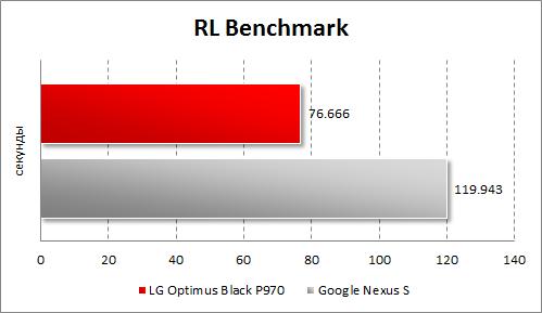 Результаты тестирования LG Optimus Black P970 в RL Benchmark