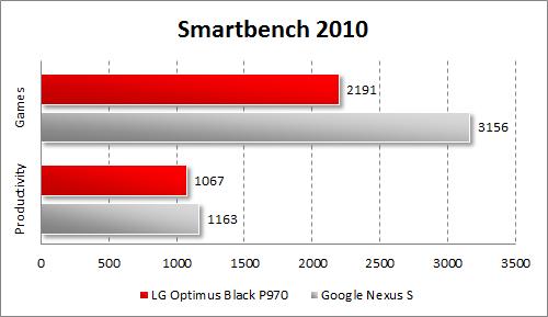 Результаты тестирования LG Optimus Black P970 в Smartbench 2010