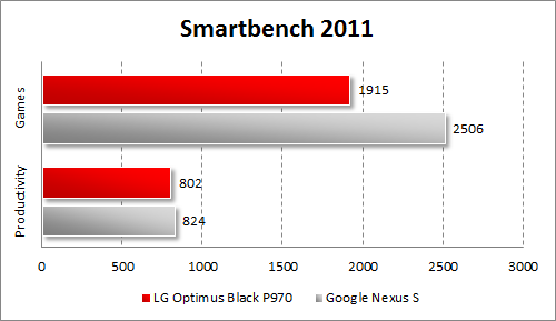 Результаты тестирования LG Optimus Black P970 в Smartbench 2011