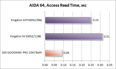 Среднее время доступа при чтении в AIDA64 для GOODRAM PRO 256 Гбайт