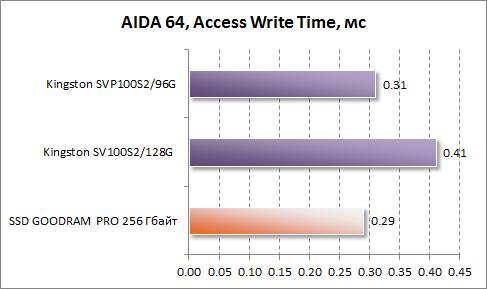 Среднее время доступа при записи в AIDA64 для GOODRAM PRO 256 Гбайт
