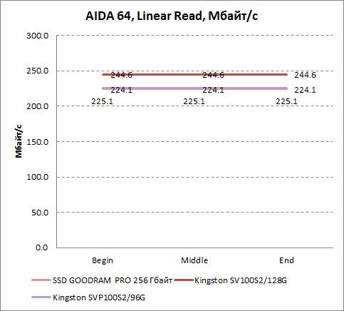 Результаты линейного чтения в AIDA64 GOODRAM PRO 256 Гбайт