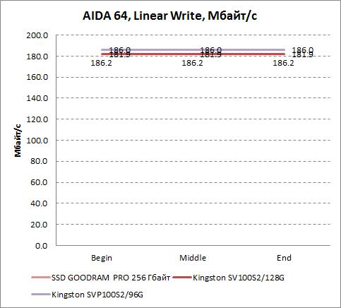 Результаты линейной записи AIDA64 GOODRAM PRO 256 Гбайт
