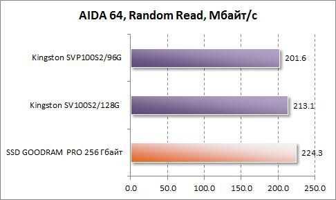 Результаты произвольного чтения в AIDA64 GOODRAM PRO 256 Гбайт