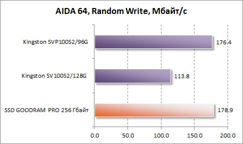 Результаты произвольной записи в AIDA64 GOODRAM PRO 256 Гбайт