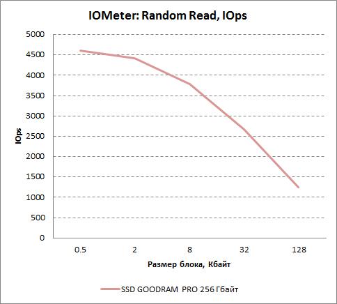 Результаты произвольного чтения в IOMeter для GOODRAM PRO 256 Гбайт. Число операций