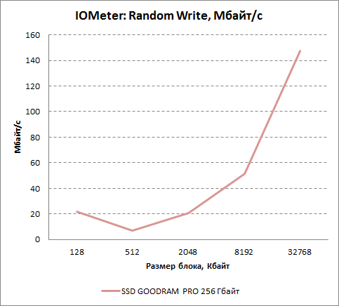 Результаты произвольной записи в IOMeter для GOODRAM PRO 256 Гбайт. Мбайт/с