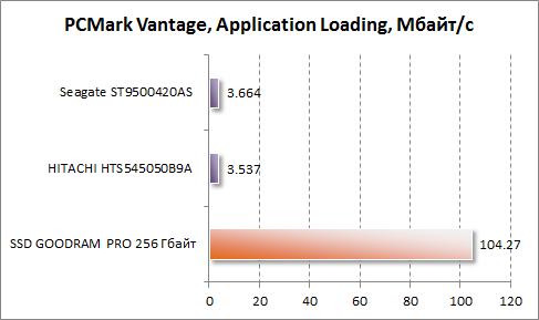 Результаты Application Loading в PCMark Vantage для GOODRAM PRO 256 Гбайт
