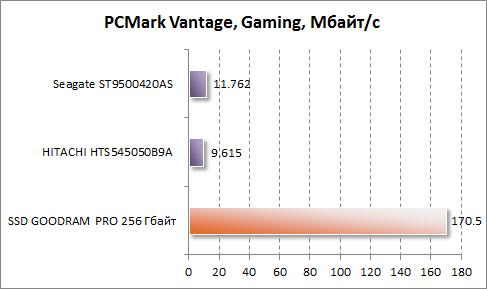 Результаты производительности в играх в PCMark Vantage для GOODRAM PRO 256 Гбайт