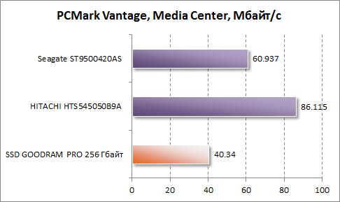 Результаты Media Center в PCMark Vantage для GOODRAM PRO 256 Гбайт
