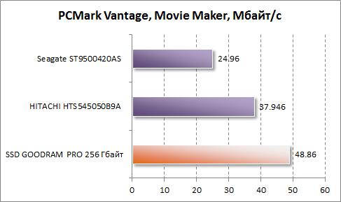 Результаты Movie Maker в PCMark Vantage для GOODRAM PRO 256 Гбайт