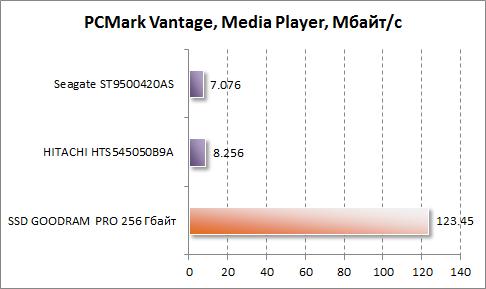 Результаты Media Player в PCMark Vantage для GOODRAM PRO 256 Гбайт