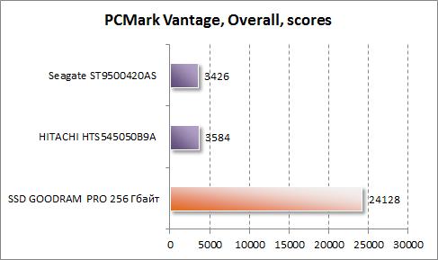 Результаты в PCMark Vantage для GOODRAM PRO 256 Гбайт