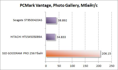 Результаты Photo Galary в PCMark Vantage для GOODRAM PRO 256 Гбайт