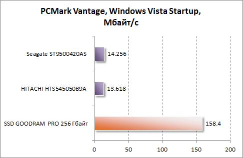 Результаты Windows Vista Startup в PCMark Vantage для GOODRAM PRO 256 Гбайт
